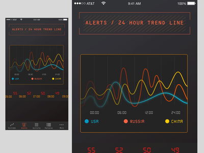 Idea for current project stats data ios android mobile