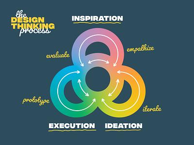 Design Thinking Process type typography fun chart loop arrow gradient thinking design thinking design simplistic diagram simple
