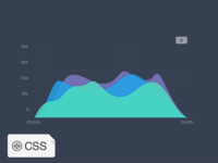 CSS Animated Graphs charts graphs animation css html svg