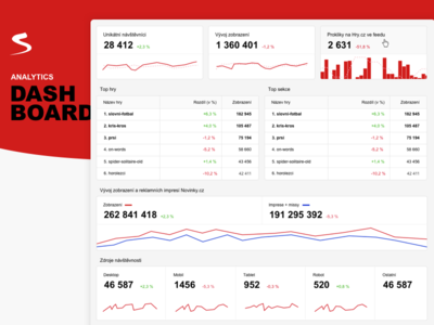 Web analytics dashboard (Reporter) admin tool reporter seznam graphs dashboard analytics