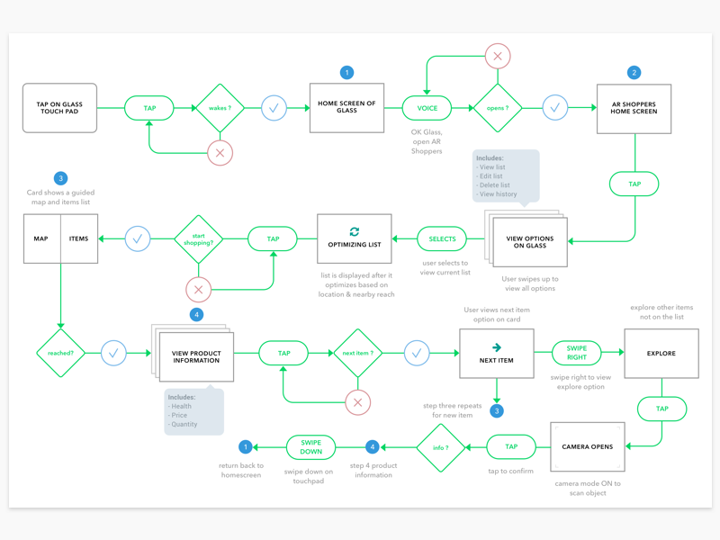 AR Shoppers end to end task flow. flowchart taskflow sketch ux