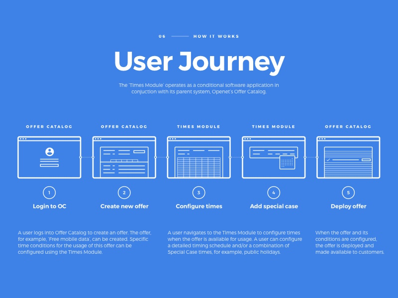 Times Module - User Journey icon icons software application material design sketch zeplin prototype ux ui schedule