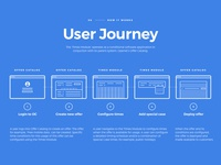 Times Module - User Journey