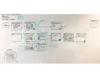Sample user journey