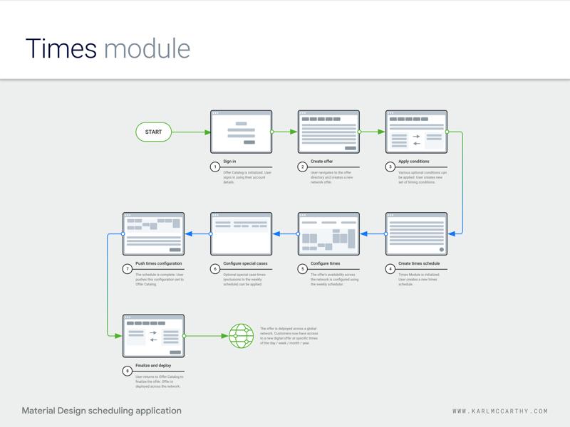 Times Module - Flow design web app ux ui telecoms software sketchapp sketch schedule product design mock up minimal material design application flow