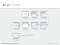 Times Module - Flow design