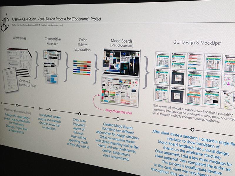 UX & Creative Process Case Study by Carolyn Farino on Dribbble