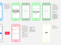 Signup Funnel Wireframes