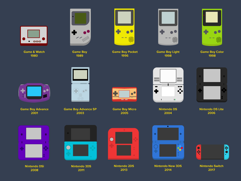 Nintendo Handheld Evolution retro console handheld flat icon 90s 80s video games video game gaming nintendo illustration vector