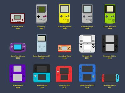 Nintendo Handheld Evolution