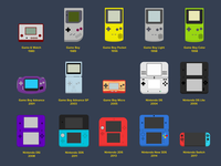 Nintendo Handheld Evolution