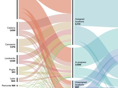 Seizing the Mafia data data visualization information design italy mafia