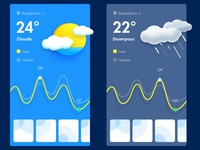 Weather (test2)