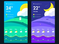 Weather (test3)