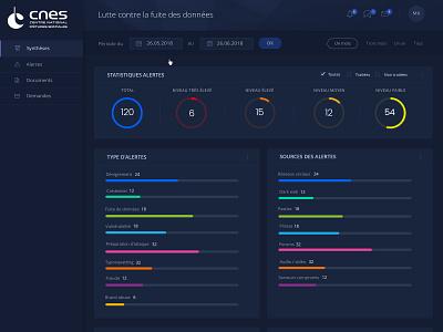Ceis Interface Dashboard webdesign software design dashboard uidesign ux design interface design