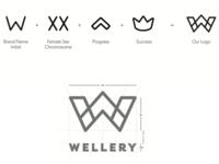 Wellery Branding & Identity Design