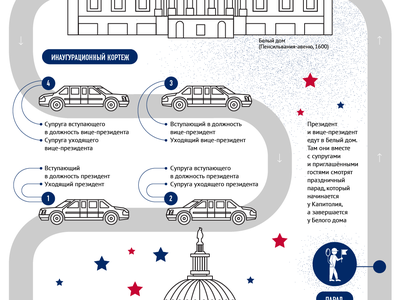 Day of the inauguration of the US president. timeline infographica