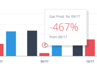 Oil & Gas Production Monthly Reporting