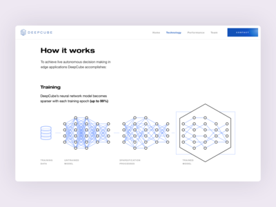 DeepCube – How it works page icons web design agency ux design agency ui ux artificial intelligence ai user experience user interface flat website design website web application app