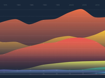 Energy Consumption in America Infographic detailed clean art charts vector purple blue green red yellow orange colorful energy time data chart infographic info