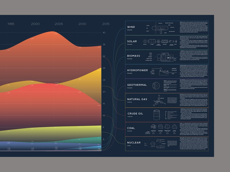 Energy Consumption infographic data visualization large poster typography type energy color research info infographic data