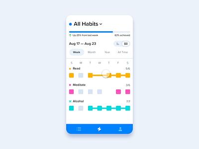 Habit Tracking App product mobile uiux mobile ui visualization tracking app tracking habit tracker habit app