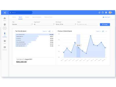 Lab Analytics Dashboard UI design dashboard ui  ux design ui