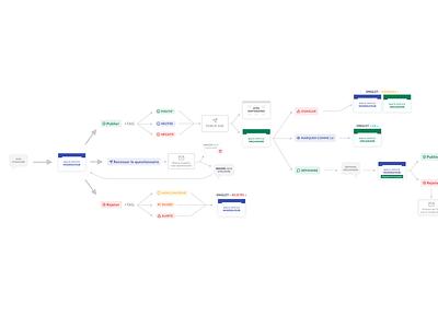 Reviews' flow for Anotéa team flow chart product design flow