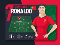 World Cup Player Card - Ronaldo (Portugal)