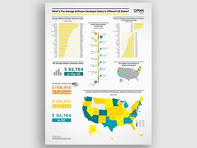 Infographic california developer color data visualisation new york usa salary infographic design information infographic design illustration vector