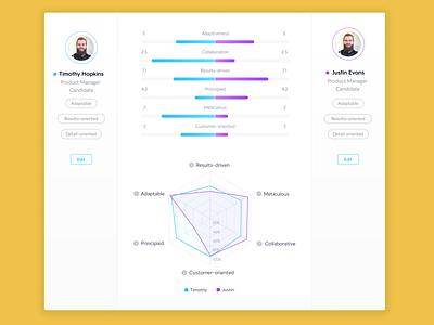 Candidates comparison dashboard chart app user interface data visualisation web ux ui comparison dashboard