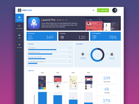 Dashboard for testing apps