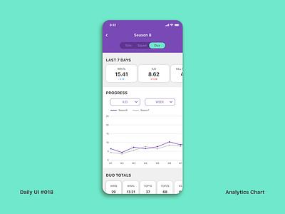 Daily UI #018 Analytics Chart dailyui 018 chart analytics analytics chart app interface dailyui ui