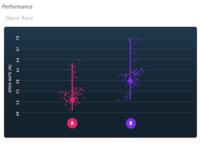 Box / Scatter plot designs