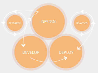 Process Diagram info graphic design process web design