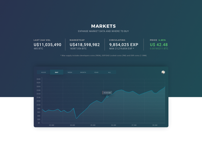 Crypto chart - dark concept web design user interface design ui analysis chart graphic expanse cryptocurrency