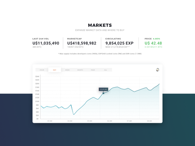 Crypto chart - white concept web design user interface design ui analysis chart graphic expanse cryptocurrency