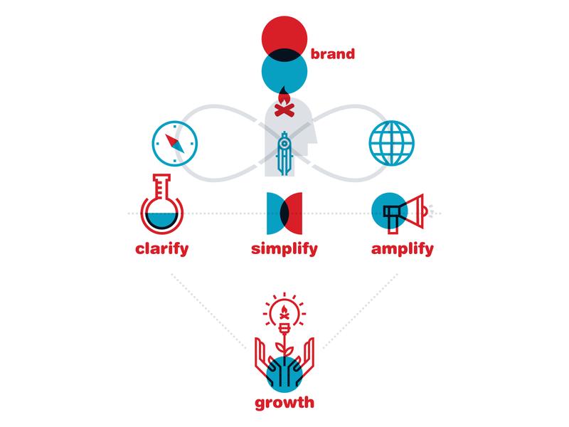 what is branding? website flat illustration ui design