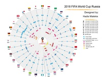 2018 FIFA World Cup Data Visualizatoin