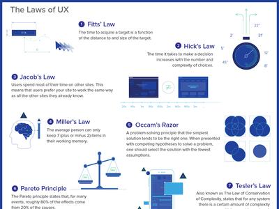 UX Laws