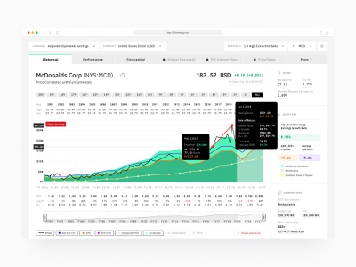Stock analysis web app design blockchain crypto design-thinking stock market data ibm web application design application design enterprise ux ui prototype admin graphs charts stocks analytics dashboard software web app