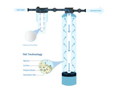 Water filter illustration illustration water filter