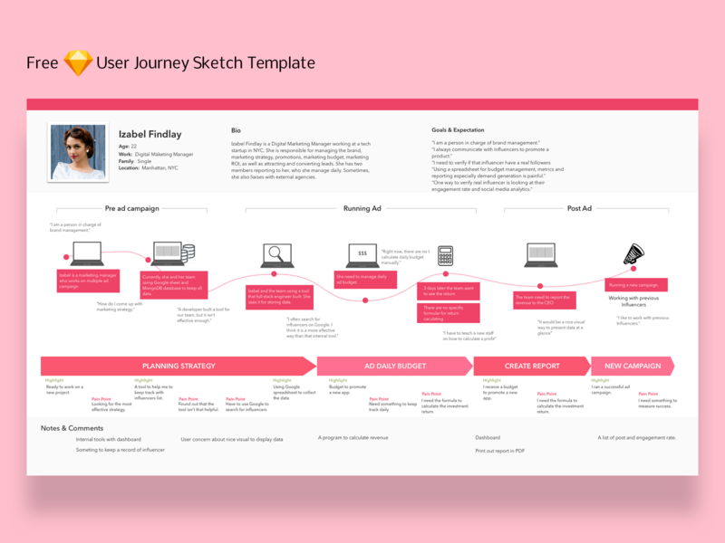 User Journey day8 ux ui 100 days ui challenge