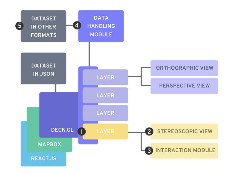 Modules Diagram by Siddharth Goswami | Dribbble | Dribbble