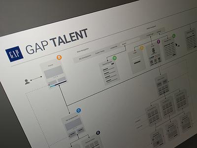Gap Talent gap information architecture sitemap ia