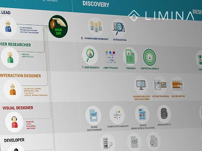 Limina Process Shot process ux limina