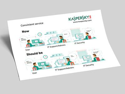 Kaspersky Lab. Illustration design russia tomsk illustration kaspersky lovemedo