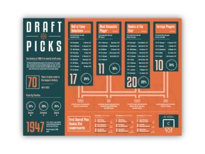 NBA Data Visualization Infographic