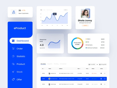 eProduct dashboard Components component product design ecommerce dashboard design dashboard app dashboard dashboard ui illustration typography website color uidesign design ux creative clean ui