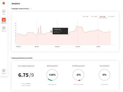 Greps case study - 01 - Analytics dashboard interface tech webdesign design product design startup web minimalism ux ui